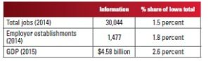 Table a. Information Sector Shares of Iowa Totals.