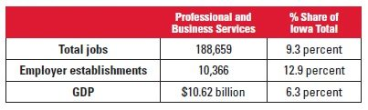 Table 1: Professional and Business Services Sector Shares of Iowa Totals in 2014